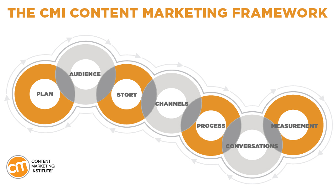 Seven Steps For Starting A Content Marketing Program In Your